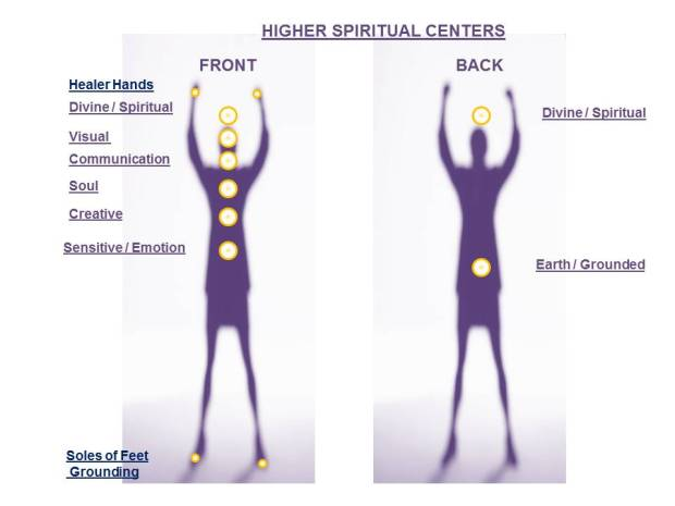 Spiritual Centers